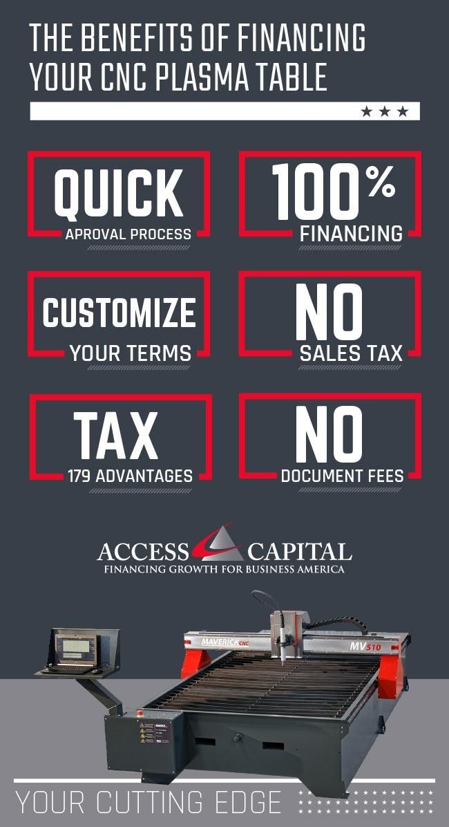 Benefits of Financing